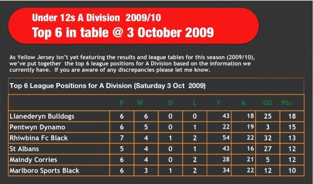 Under 12 League Table 2009_10