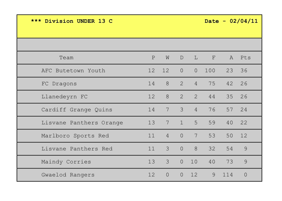 1 april 2011 u13s league tables under 12s to u14s for 1 league table