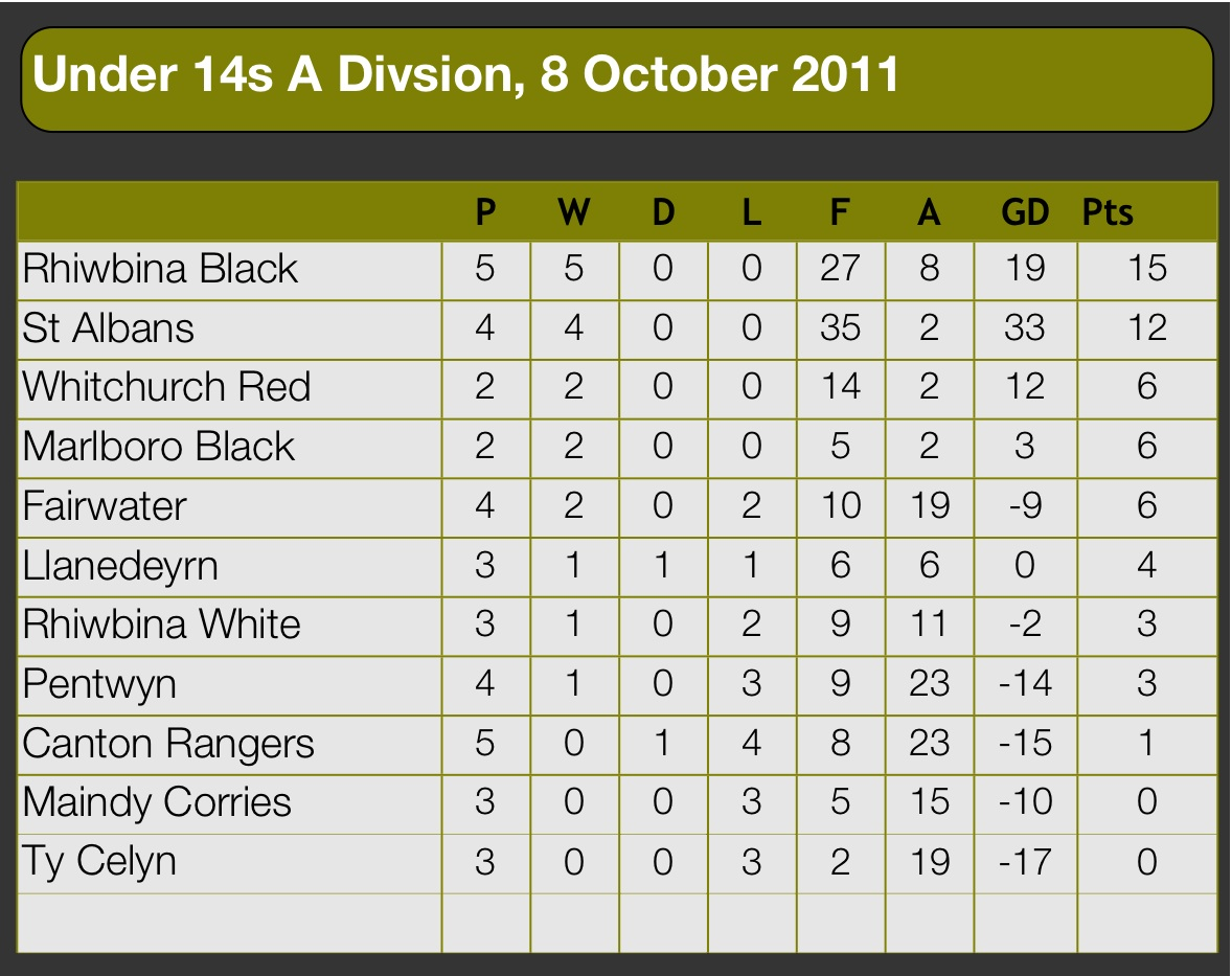 U14s league table under 12s to u14s football archive for Football league tables