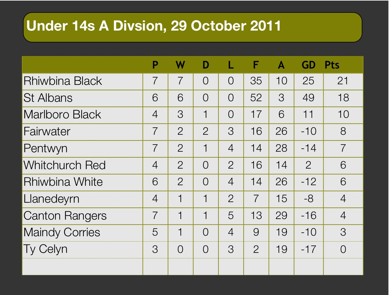 u 14s cardiff district football league tables 29 ForFootball League Tables