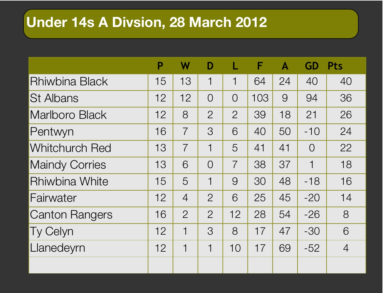 League table under 12s to u14s football archive for Football results table