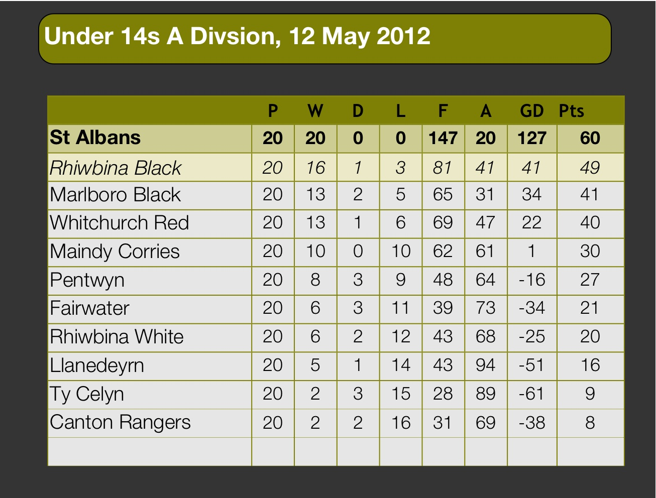 League table under 12s to u14s football archive for 1 league table